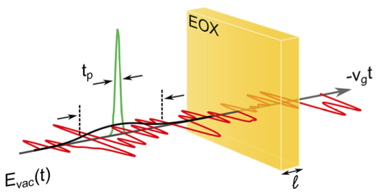 electro-optic sampling of vacuum fluctuations